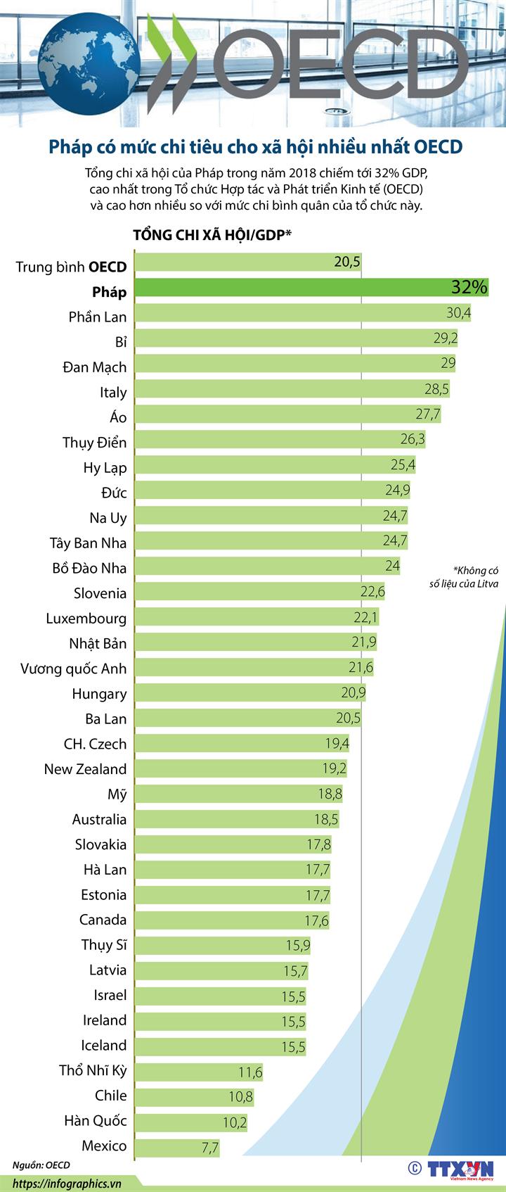 Pháp có mức chi tiêu cho xã hội nhiều nhất OECD