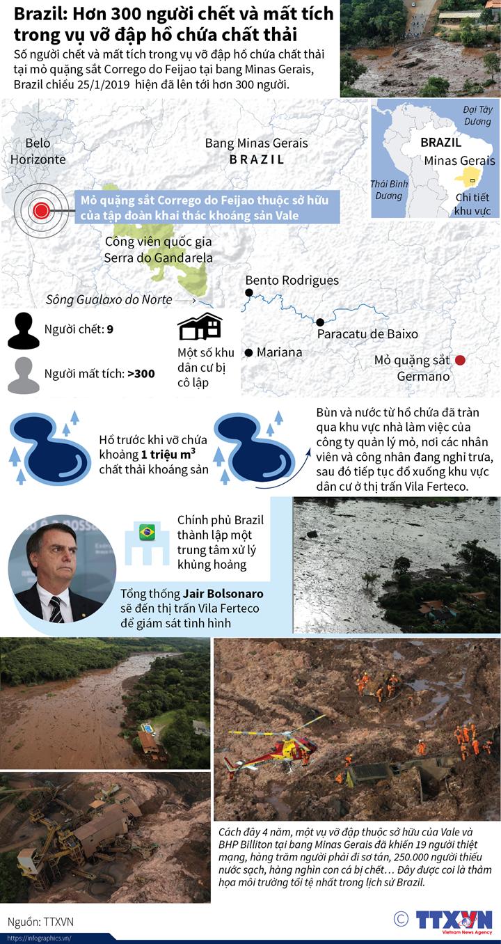 Brazil: Hơn 300 người chết và mất tích trong vụ vỡ đập hồ chứa chất thải