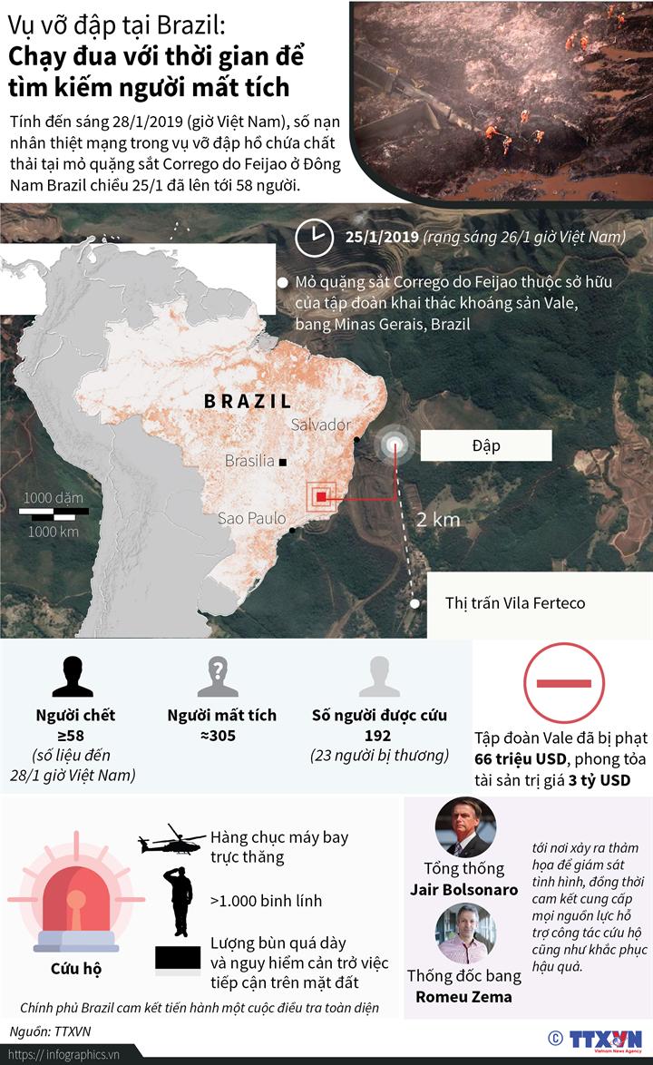 Vụ vỡ đập tại Brazil: Chạy đua với thời gian để tìm kiếm người mất tích