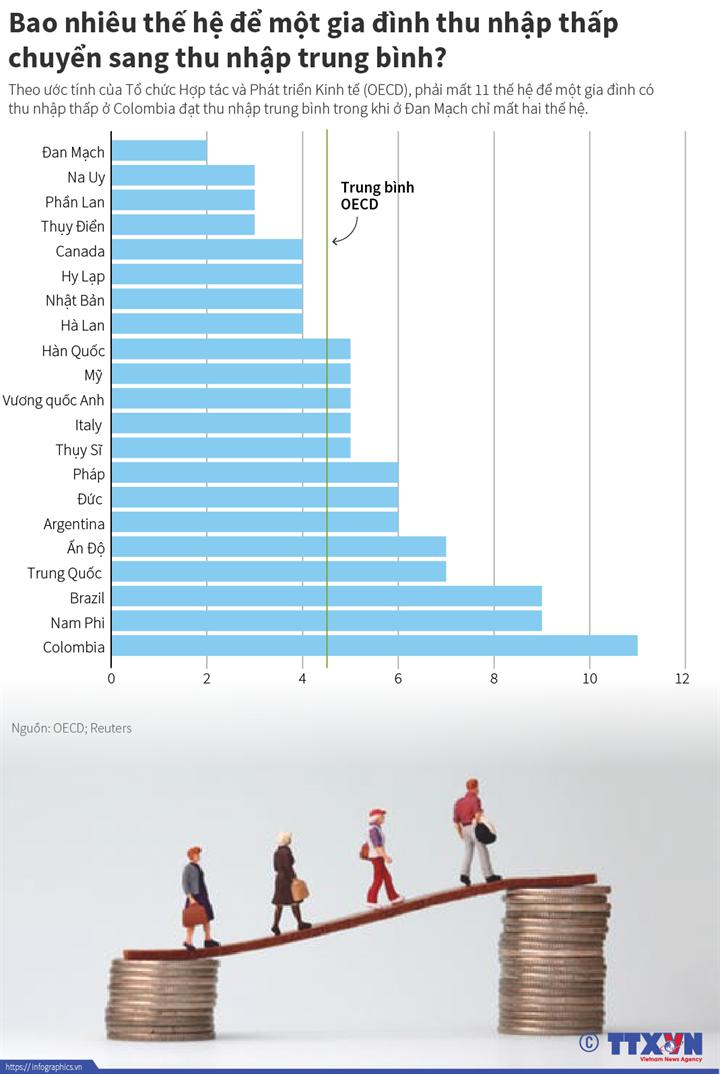 Bao nhiêu thế hệ để một gia đình thu nhập thấp chuyển sang thu nhập trung bình?