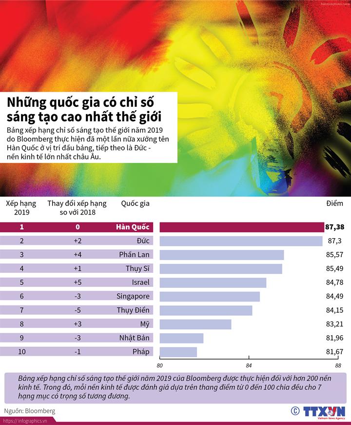 Những quốc gia có chỉ số sáng tạo cao nhất thế giới