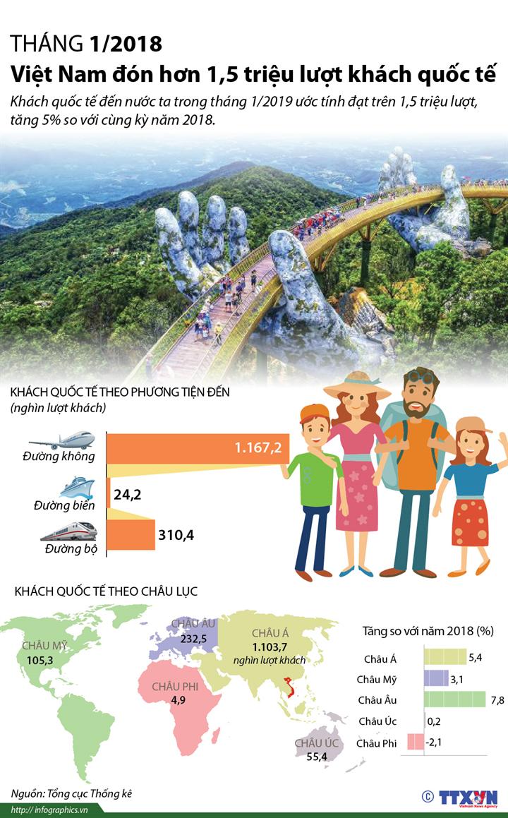 Tháng 1/2019: Việt Nam đón hơn 1,5 triệu lượt khách quốc tế