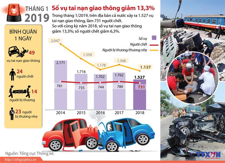Tháng 1/2019: Số vụ tai nạn giao thông giảm 13,3%