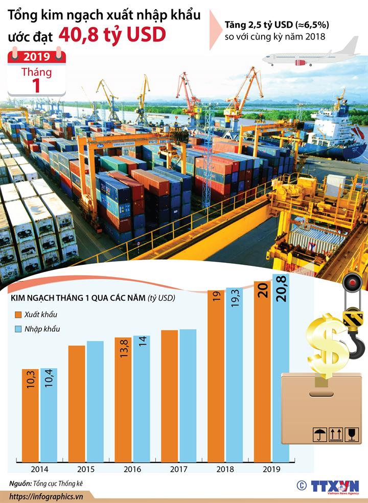 Tổng kim ngạch xuất nhập khẩu tháng 1/2019 ước đạt 40,8 tỷ USD