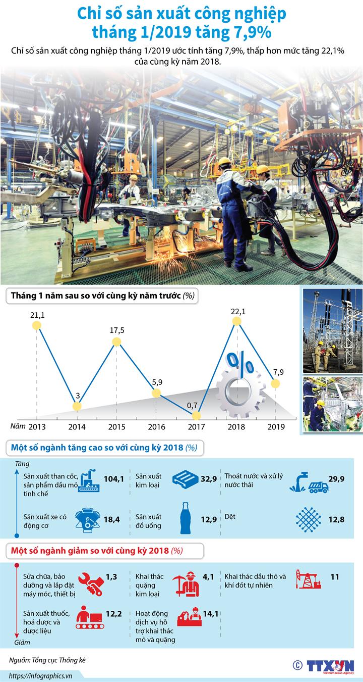 Chỉ số sản xuất công nghiệp tháng 1/2019 tăng 7,9%