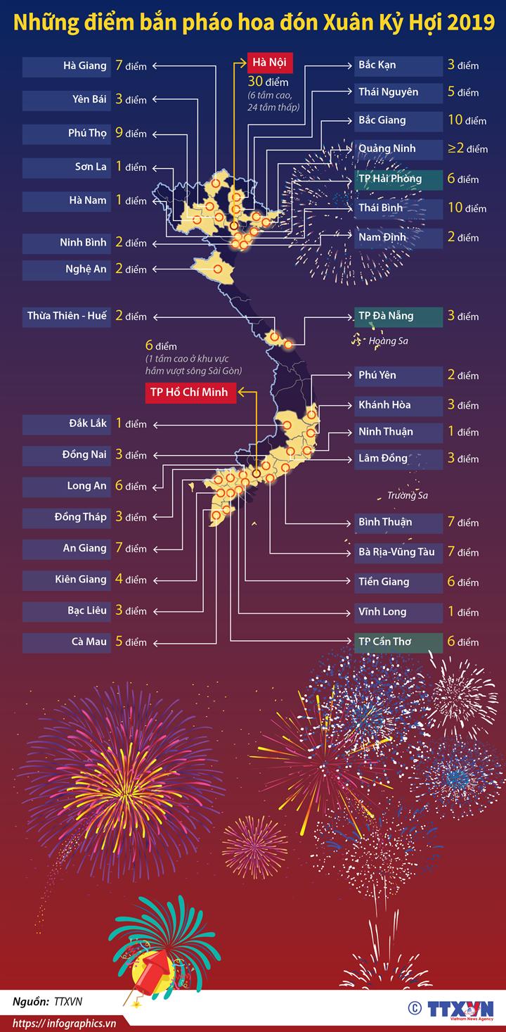 Những điểm bắn pháo hoa đón Xuân Kỷ Hợi 2019