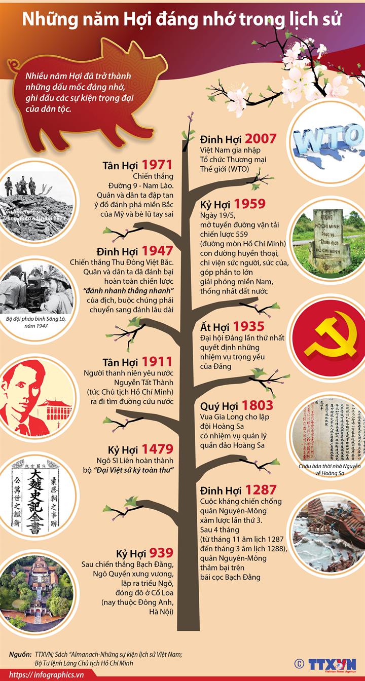 Những năm Hợi đáng nhớ trong lịch sử
