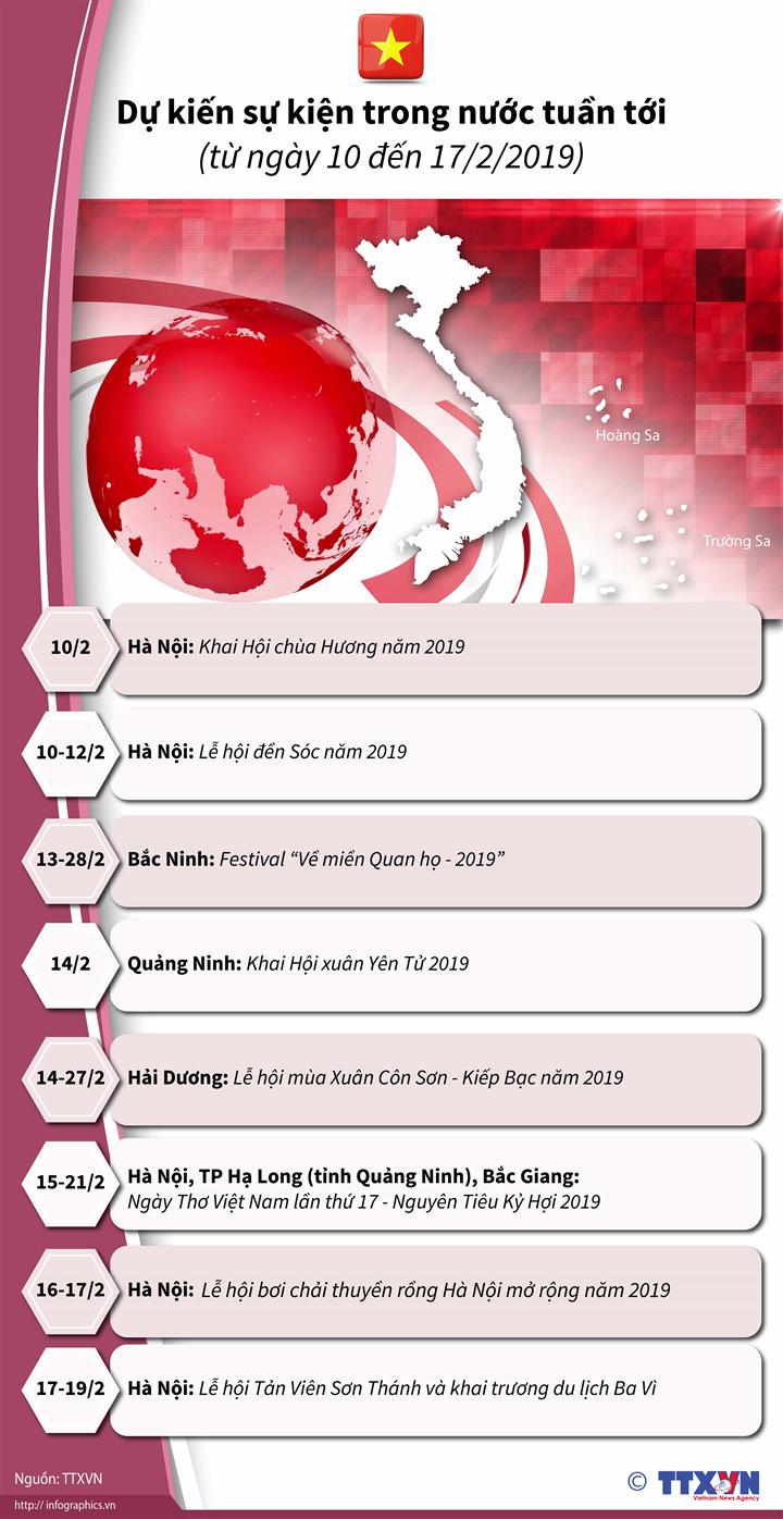 Dự kiến sự kiện trong nước tuần tới (từ ngày 10 đến 17/2/2019)