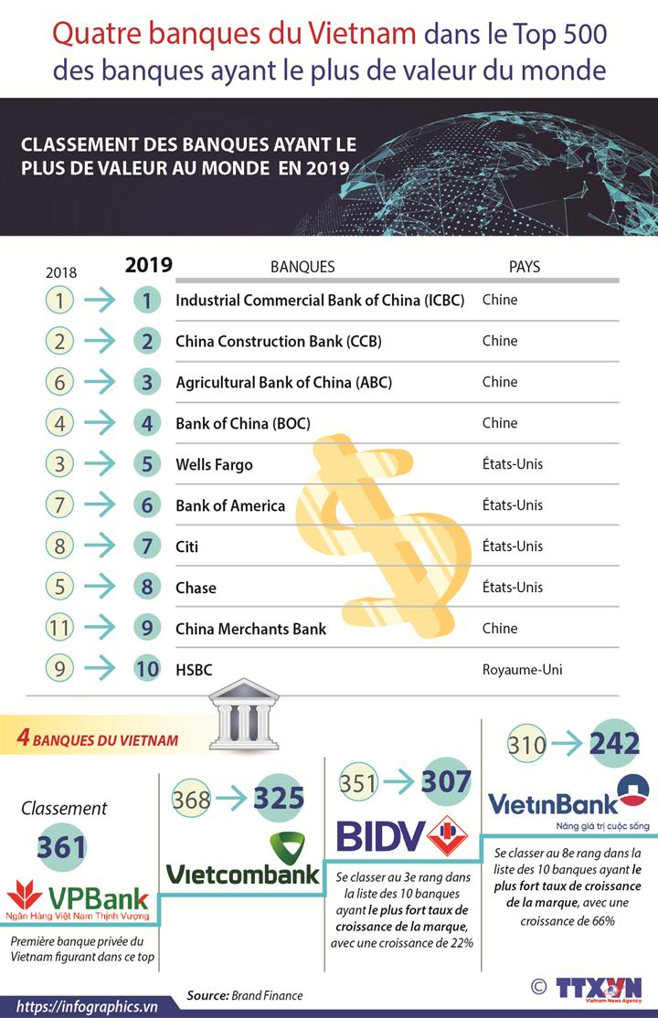 Quatre banques du Vietnam dans le Top 500 des banques ayant le plus de valeur du monde