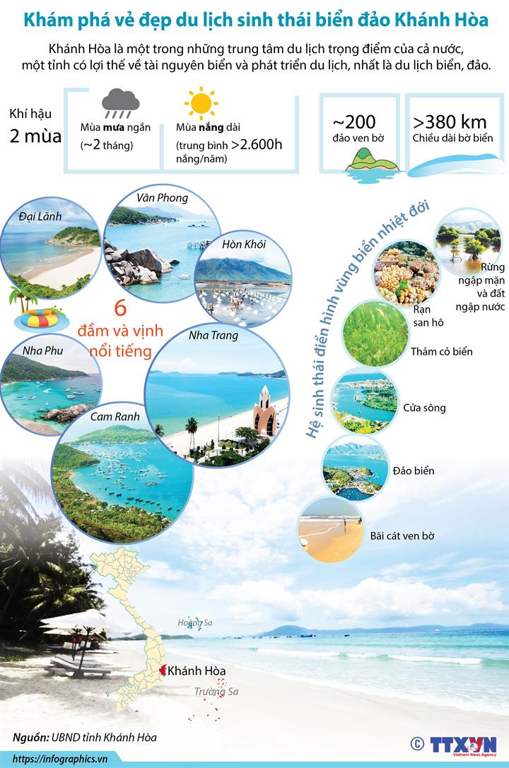 Khám phá vẻ đẹp du lịch sinh thái biển đảo Khánh Hòa