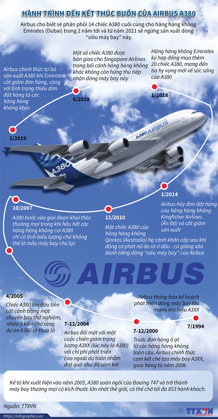Hành trình đến kết thúc buồn của Airbus A380