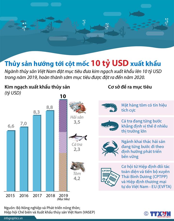 Thủy sản hướng tới cột mốc 10 tỷ USD xuất khẩu