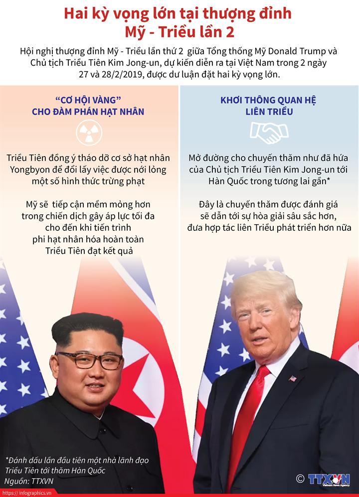 Hai kỳ vọng lớn tại thượng đỉnh Mỹ - Triều lần 2
