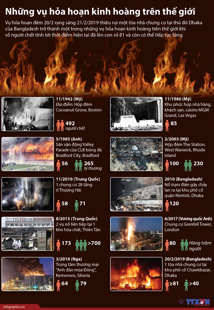 Những vụ hỏa hoạn kinh hoàng trên thế giới