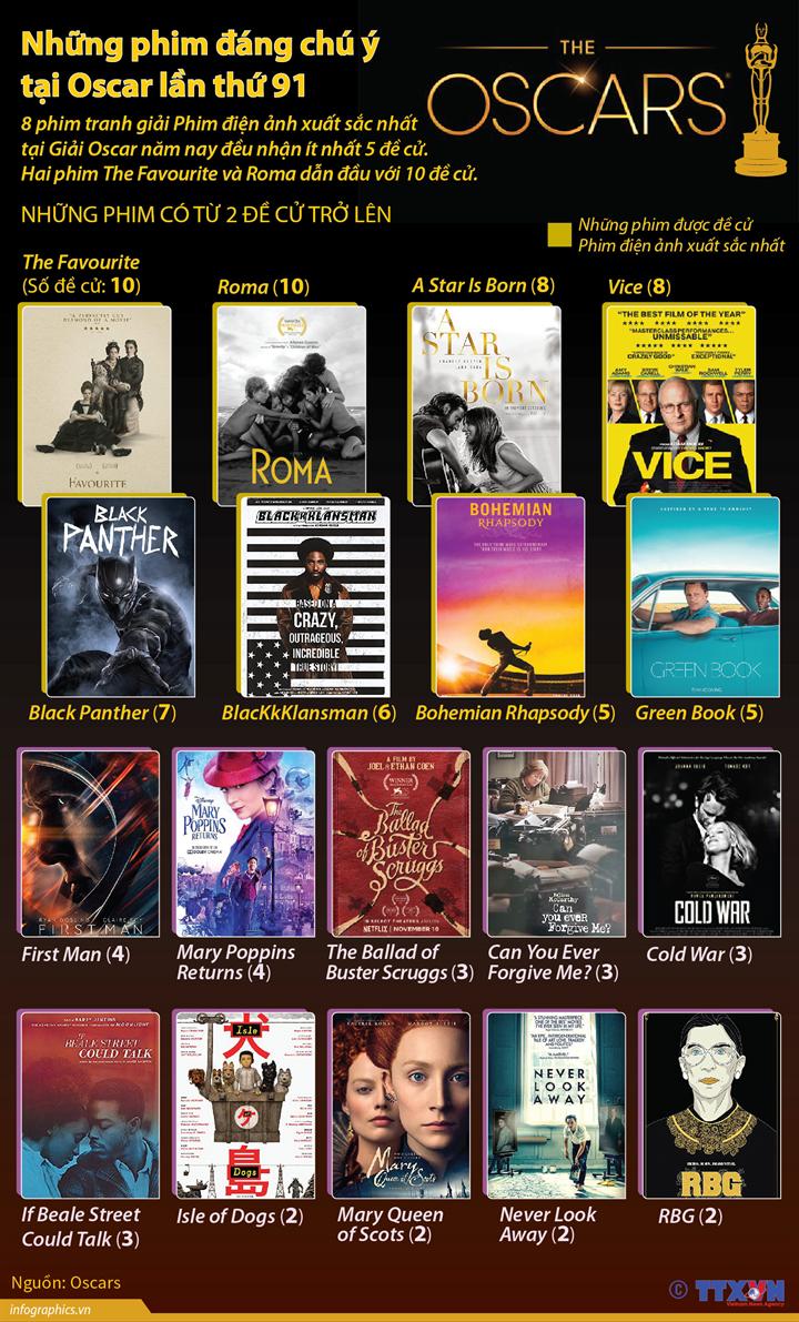 Những phim đáng chú ý tại Oscar lần thứ 91