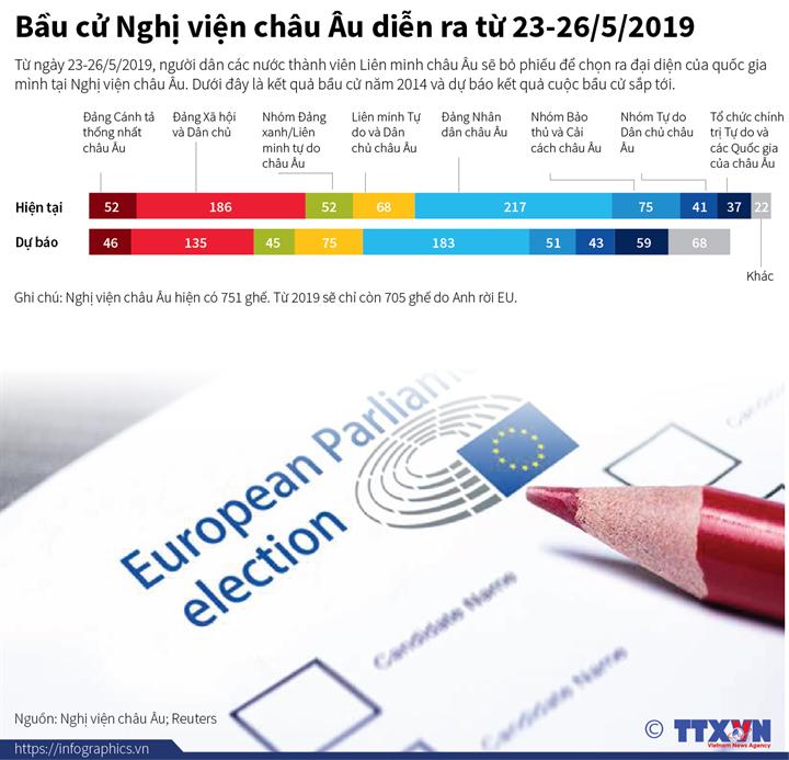 Bầu cử Nghị viện châu Âu diễn ra từ 23-26/5/2019