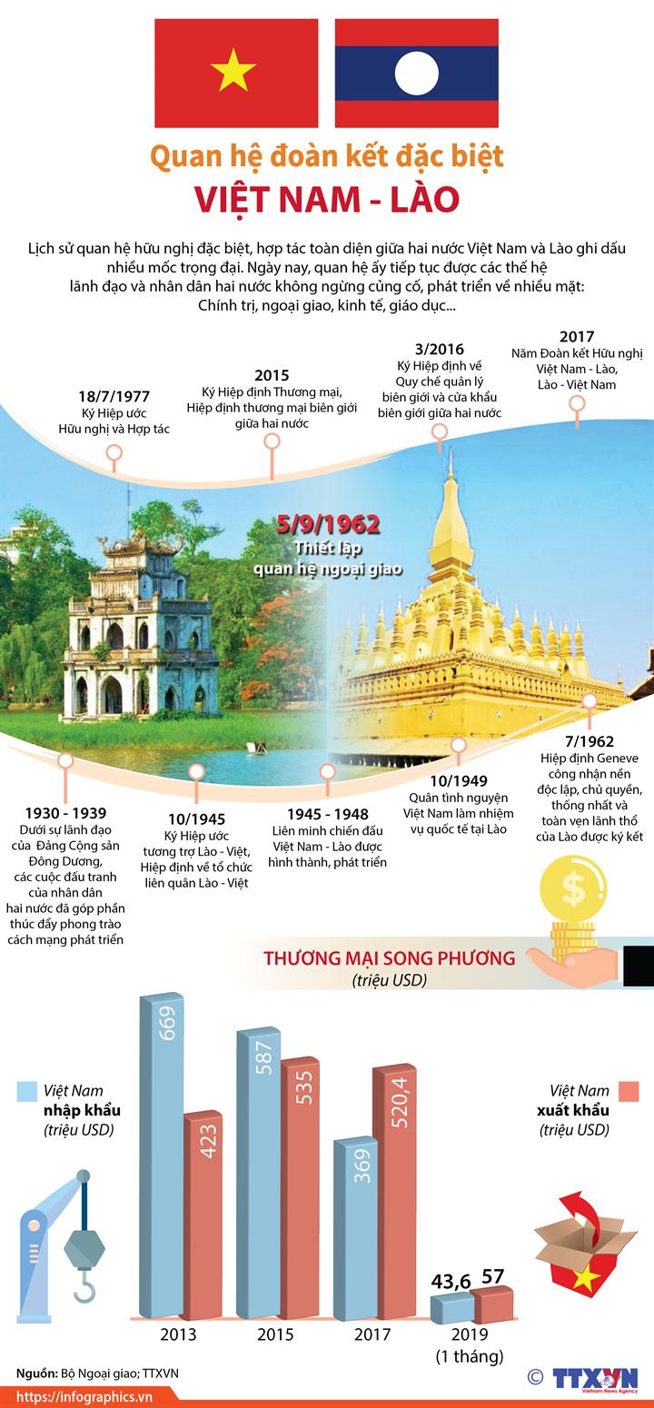 Quan hệ đoàn kết đặc biệt Việt Nam - Lào
