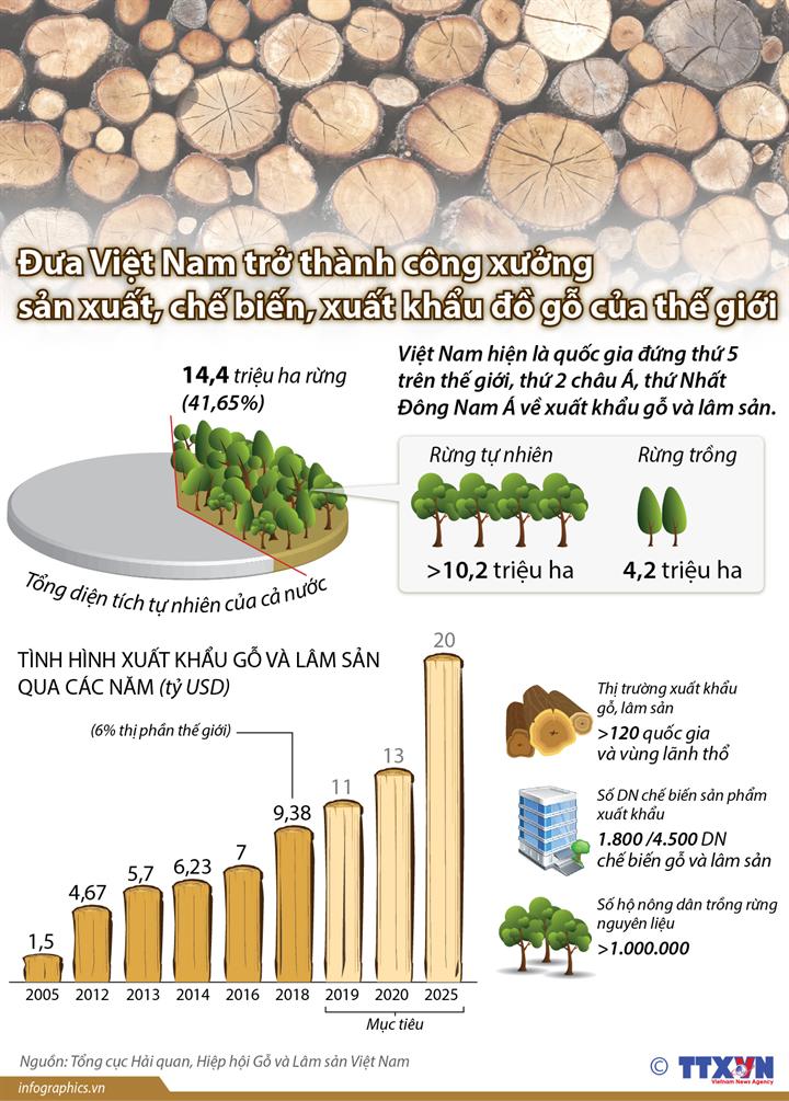 Đưa Việt Nam trở thành công xưởng sản xuất, chế biến, xuất khẩu đồ gỗ của thế giới