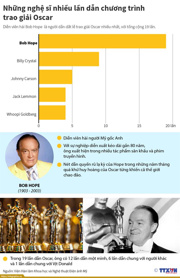 Những nghệ sĩ nhiều lần dẫn chương trình  trao giải Oscar