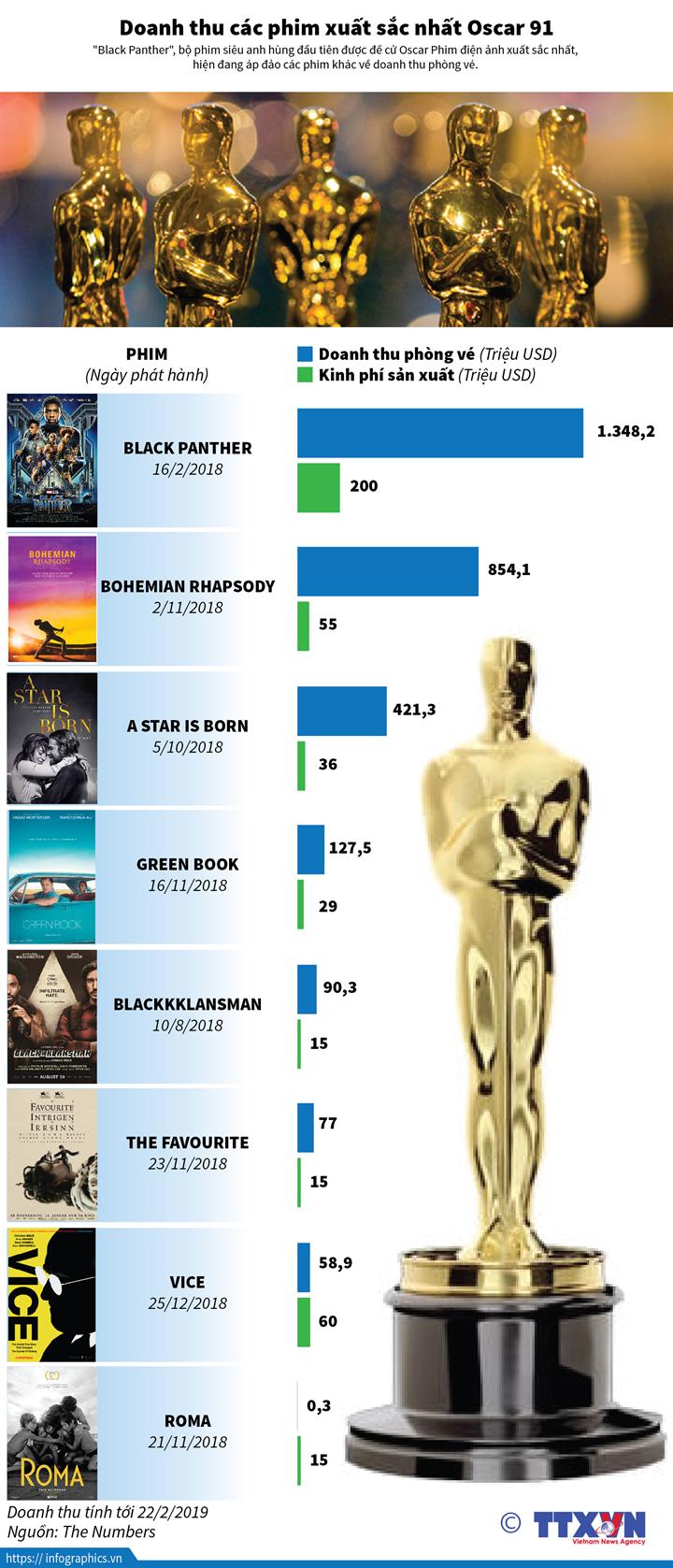 Doanh thu các phim xuất sắc nhất Oscar 91