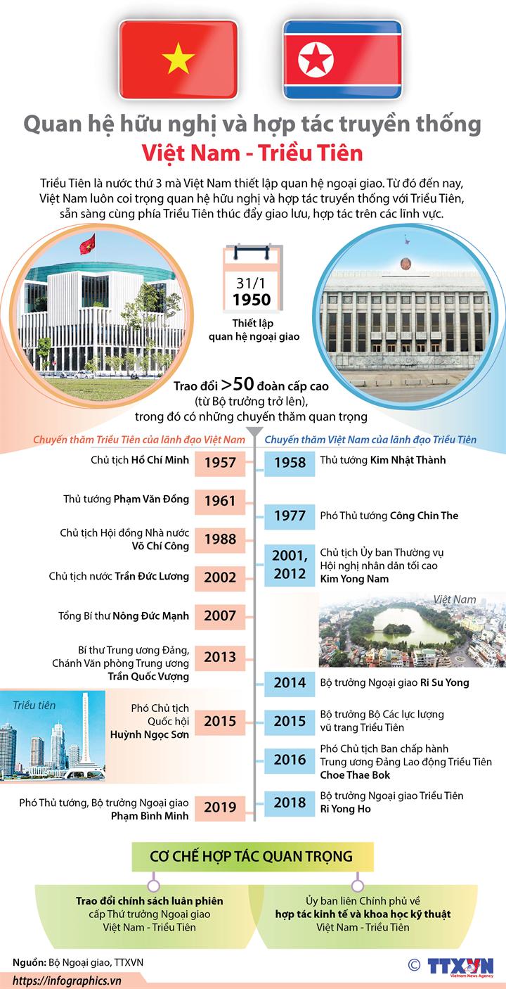Quan hệ hữu nghị và hợp tác truyền thống Việt Nam - Triều Tiên