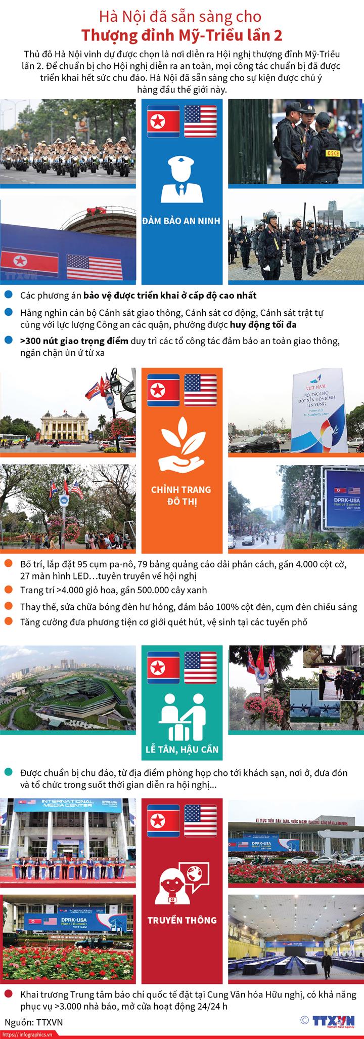 Hà Nội đã sẵn sàng cho Thượng đỉnh Mỹ-Triều lần 2