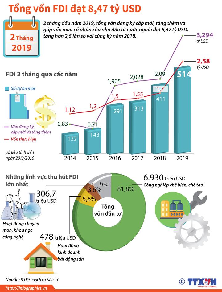 2 tháng năm 2019, tổng vốn FDI đạt 8,47 tỷ USD