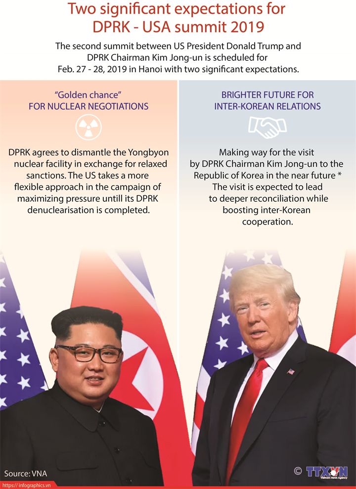 Two significant expectations for  DPRK - USA summit 2019