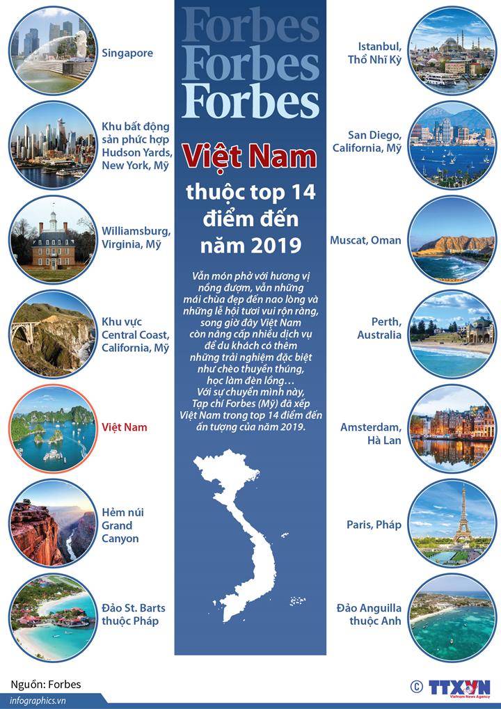 Forbes: Việt Nam thuộc top 14 điểm đến của năm 2019