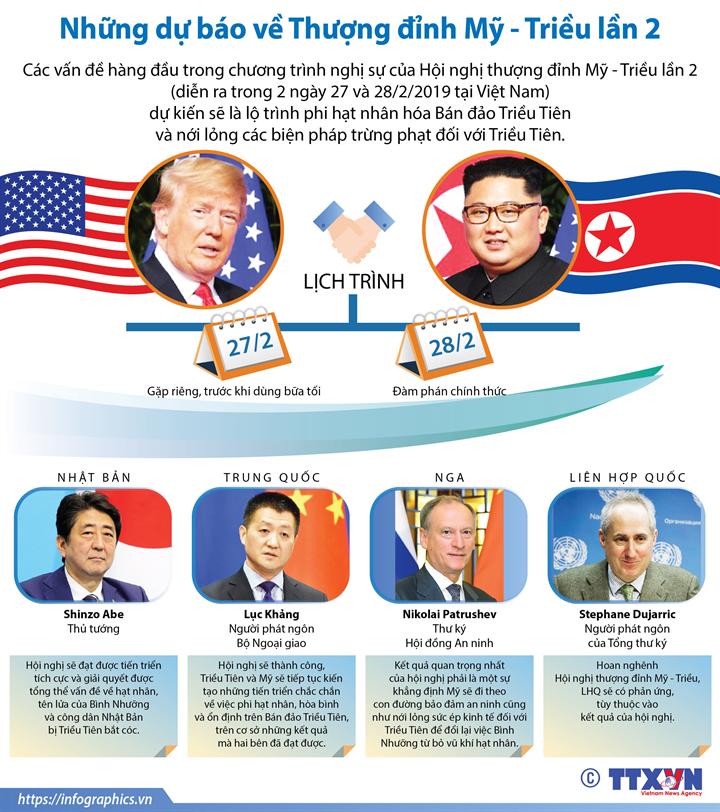 Những dự báo về Thượng đỉnh Mỹ - Triều lần 2