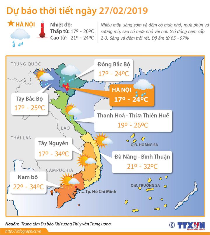 Dự báo thời tiết ngày 27/2/2019: Thời tiết đặc trưng mùa Xuân trong ngày đầu Thượng đỉnh Mỹ-Triều lần 2