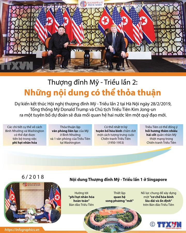 Thượng đỉnh Mỹ - Triều lần 2:  Những nội dung có thể thỏa thuận