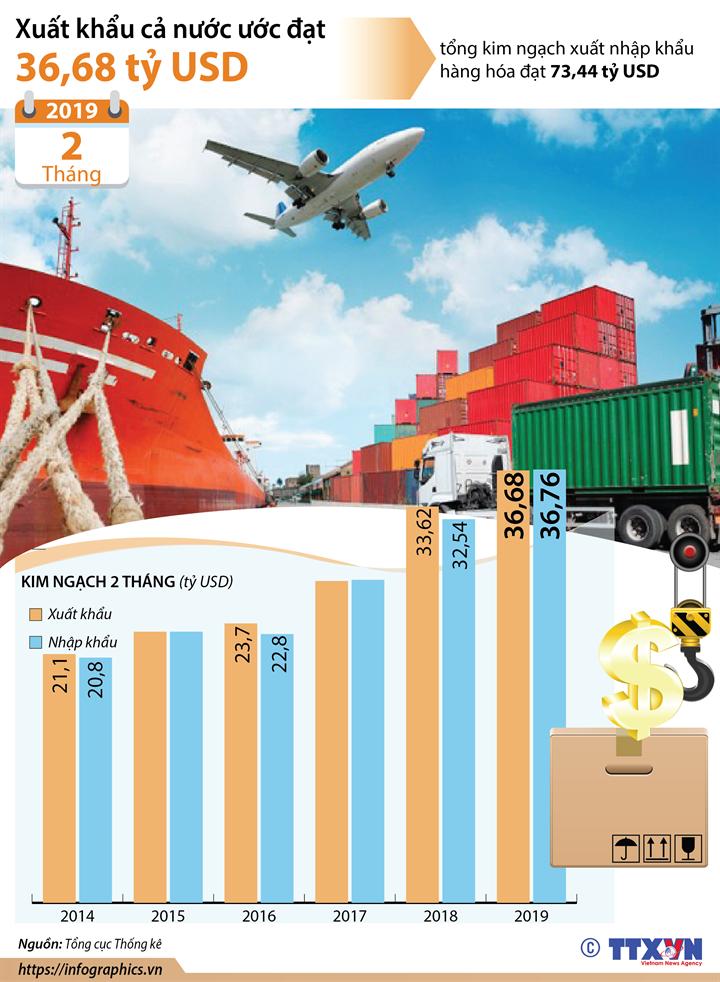 2 tháng năm 2019, xuất khẩu cả nước ước đạt 36,68 tỷ USD