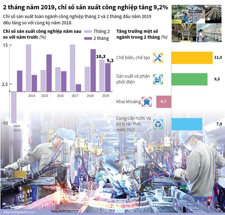 2 tháng năm 2019, chỉ số sản xuất công nghiệp tăng 9,2%