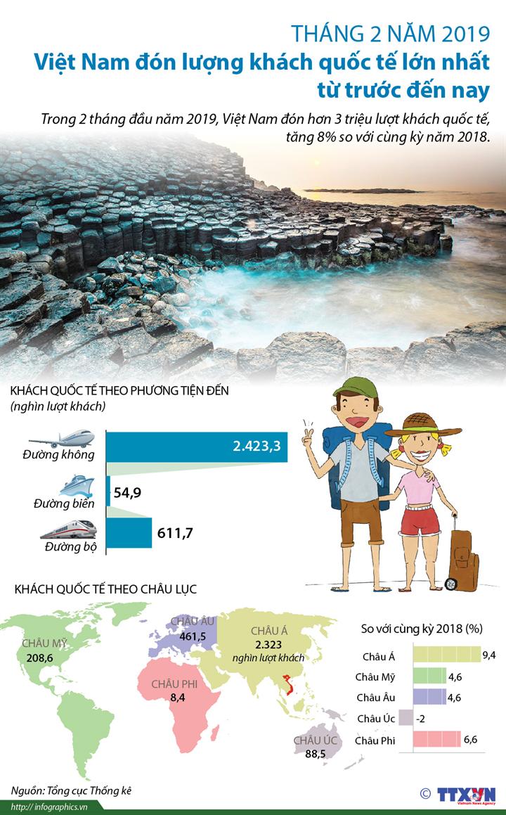 Tháng 2/2019, Việt Nam đón lượng khách quốc tế lớn nhất từ trước đến nay