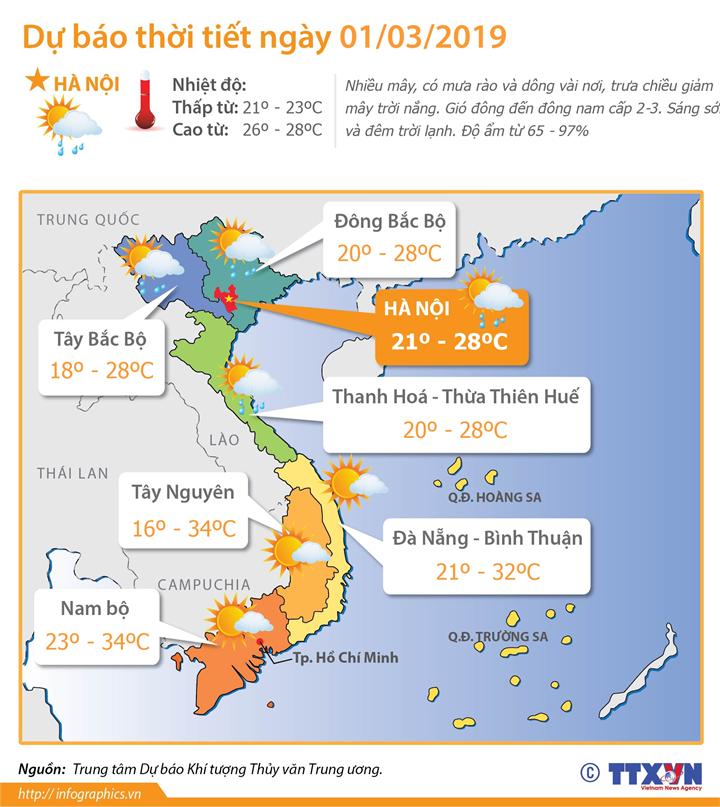 Dự báo thời tiết ngày 1/3/2019: Bắc Bộ sáng và đêm trời lạnh