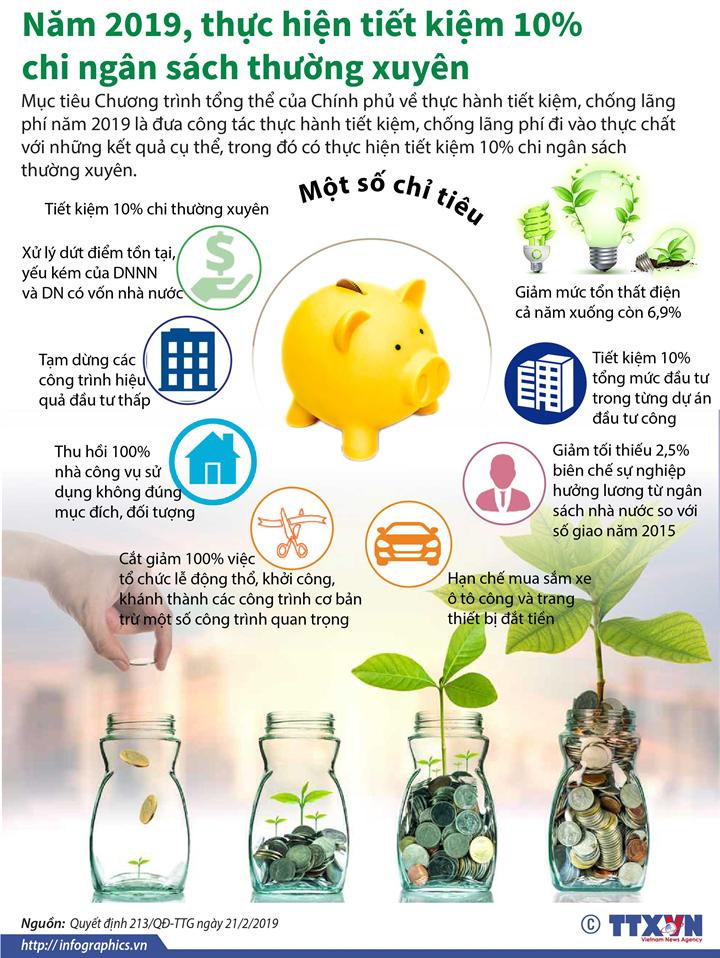 Năm 2019, thực hiện tiết kiệm 10% chi ngân sách thường xuyên