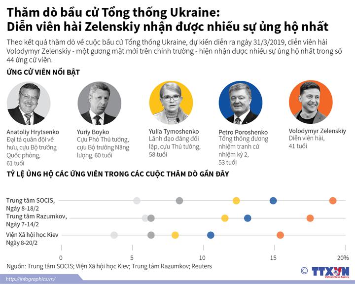 Thăm dò bầu cử Tổng thống Ukraine: Diễn viên hài Zelenskiy nhận được nhiều sự ủng hộ nhất