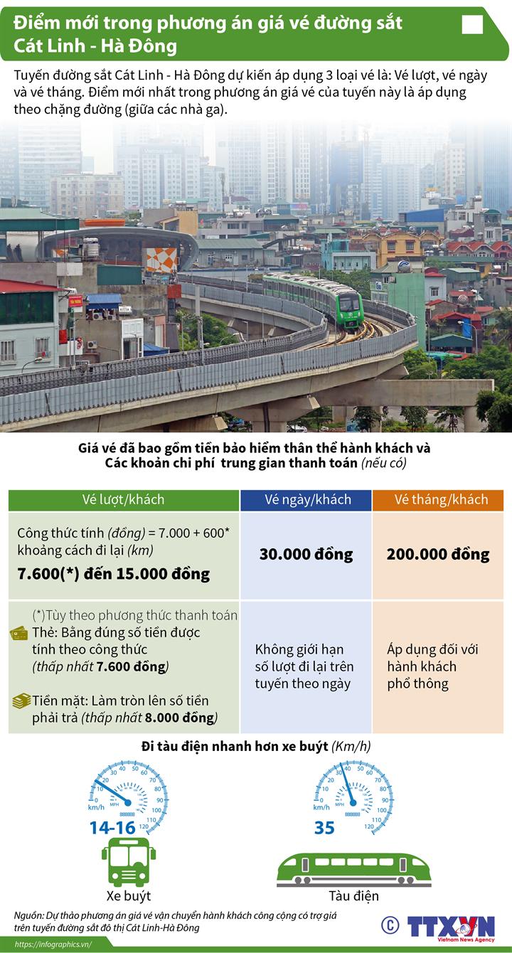 Điểm mới trong phương án giá vé đường sắt Cát Linh - Hà Đông