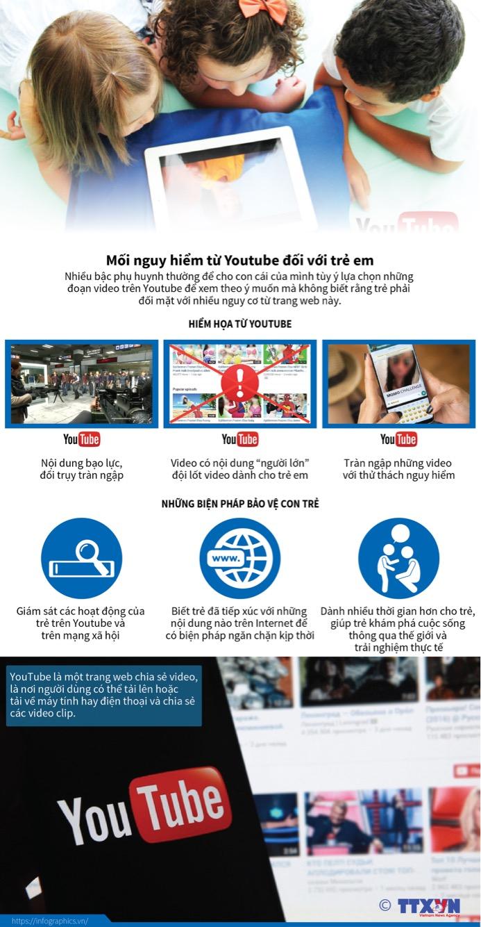 Mối nguy hiểm từ Youtube đối với trẻ em