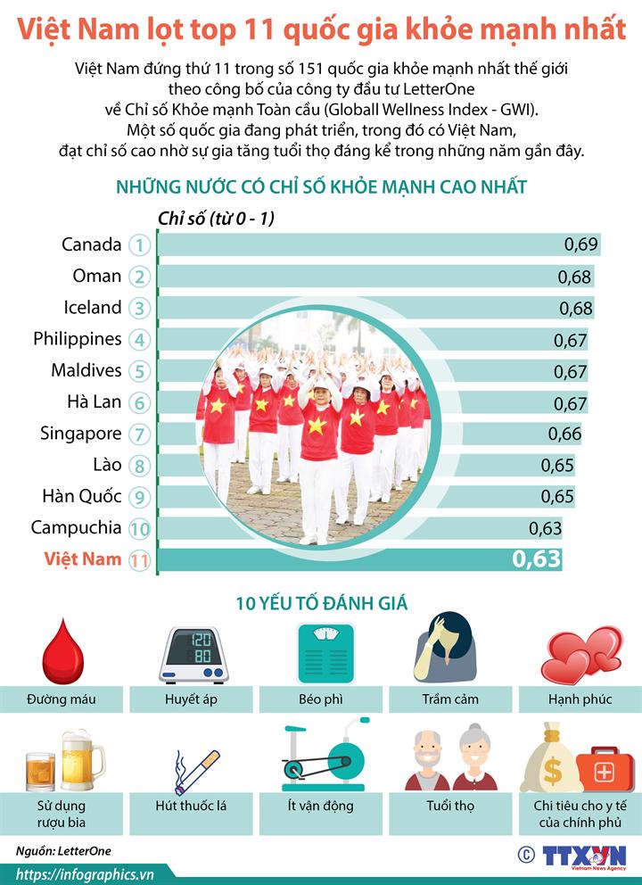 Việt Nam lọt top 11 quốc gia khỏe mạnh nhất