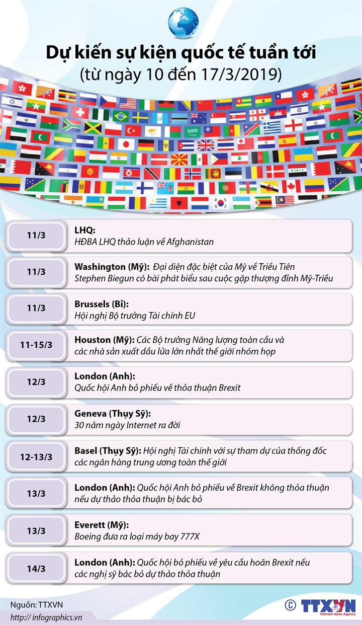 Dự kiến sự kiện quốc tế tuần tới  (từ ngày 10 đến 17/3/2019)