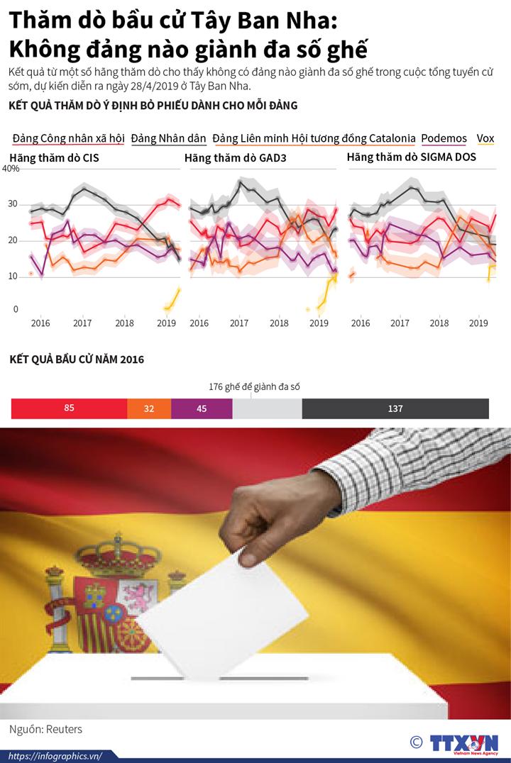 Thăm dò bầu cử Tây Ban Nha: Không đảng nào giành đa số ghế