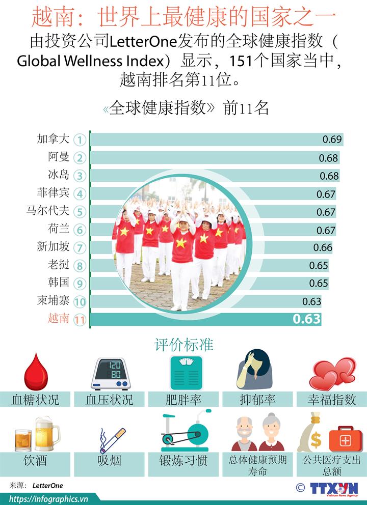 越南——世界上最健康的国家之一