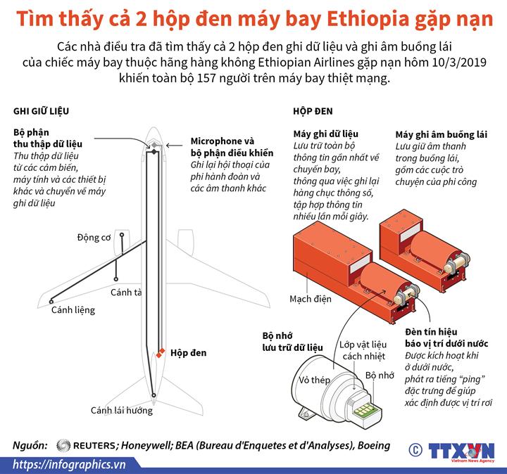 Tìm thấy cả 2 hộp đen máy bay Ethiopia gặp nạn