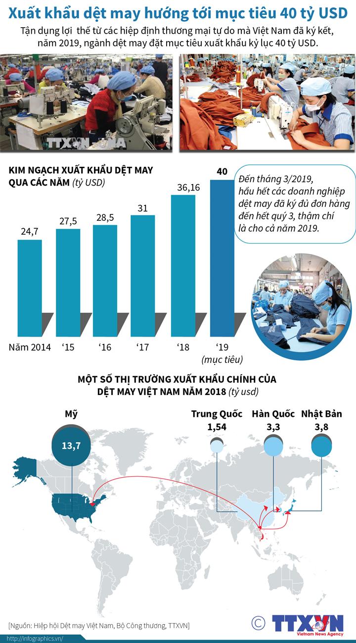 Xuất khẩu dệt may hướng tới mục tiêu 40 tỷ USD