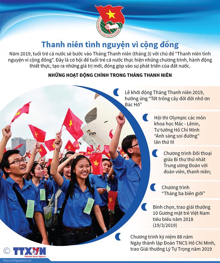 Thanh niên tình nguyện vì cộng đồng