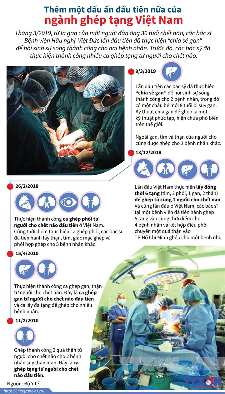 Thêm một dấu ấn đầu tiên nữa của ngành ghép tạng Việt Nam