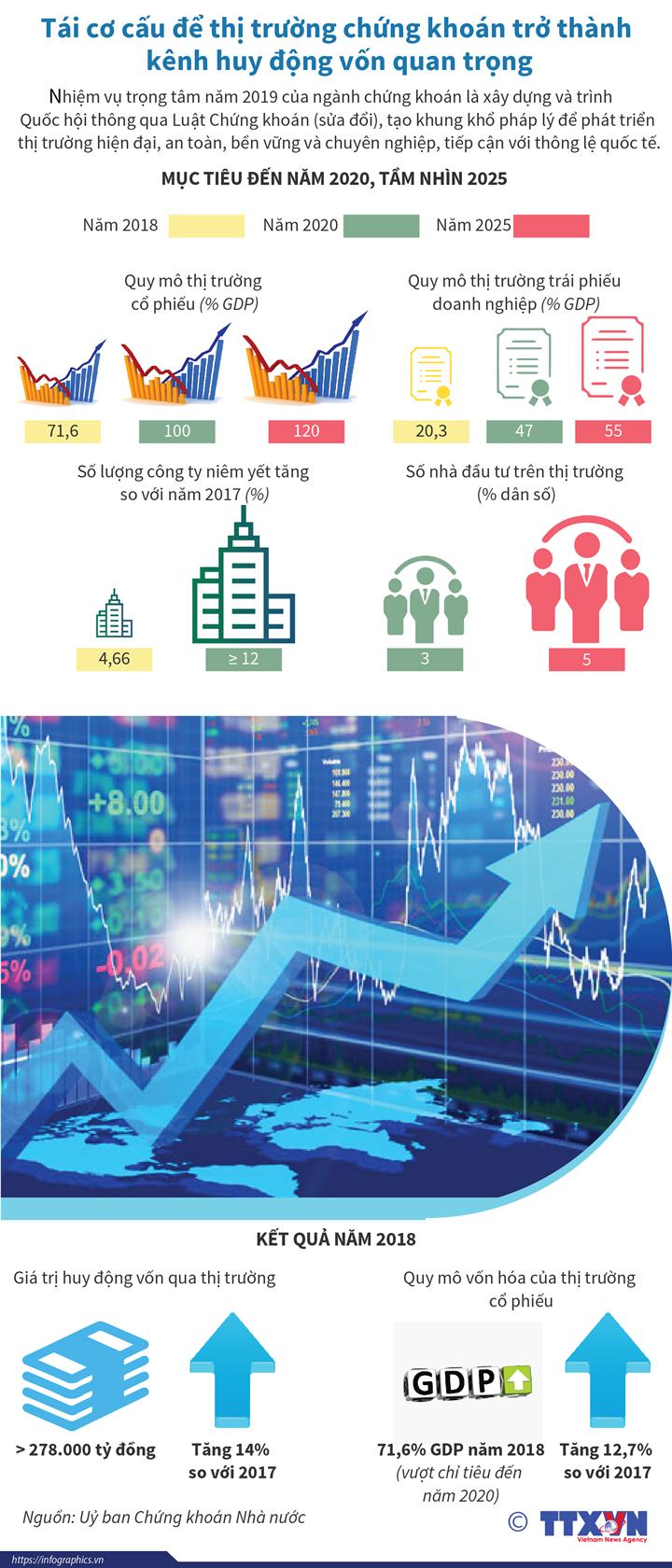 Tái cơ cấu để thị trường chứng khoán trở thành kênh huy động vốn quan trọng