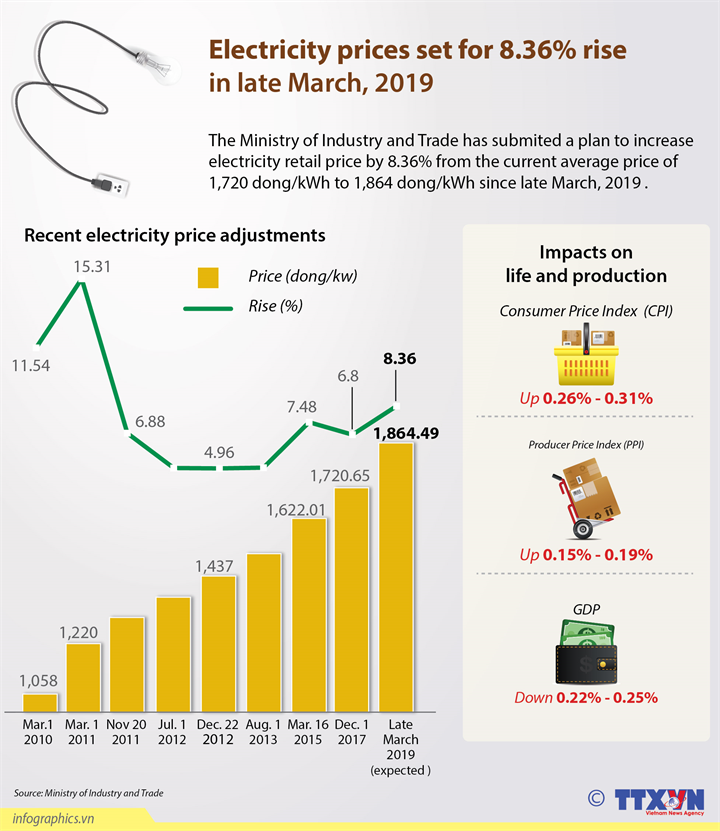 Electricity prices set for 8.36% rise in late March, 2019